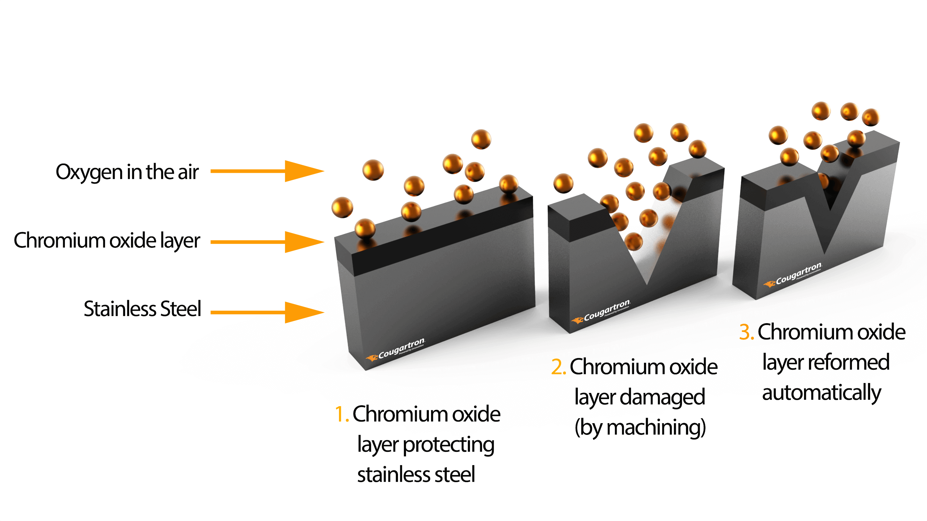 Passivation in a brewery